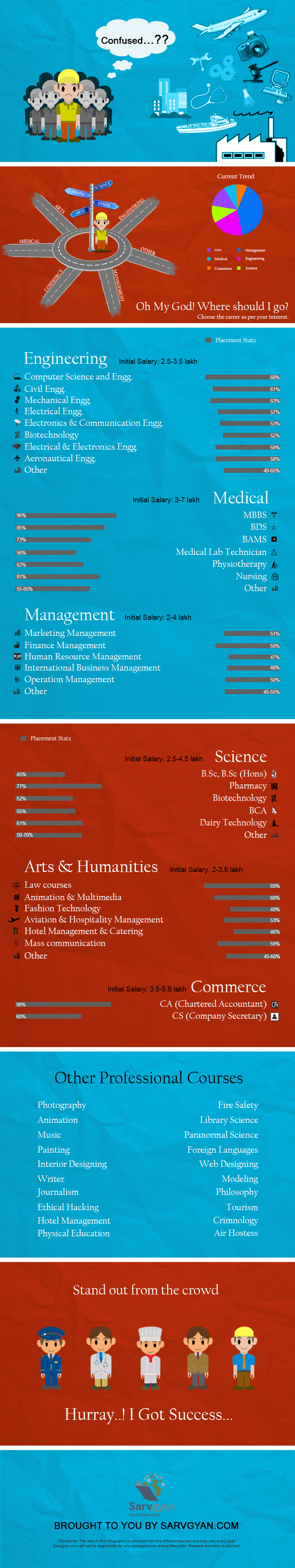 Job Oriented Courses After 12th Science Commerce Arts 2019