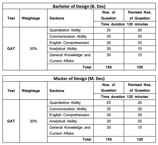 nift-2017-revised-test-structure-of-gat-in-respect-of-b-des-m-des-programmes