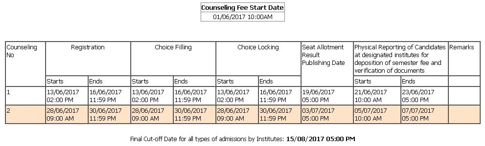 Haryana DET 2017 Counselling Schedule (Engineering LE)