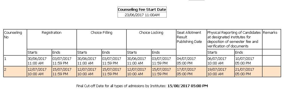 Haryana DET 2017 Counselling Schedule (Engineering)