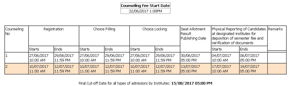 Haryana DET 2017 Counselling Schedule (Pharmacy)