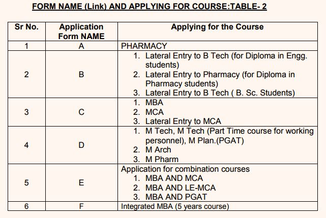 OJEE 2018 Applying Courses